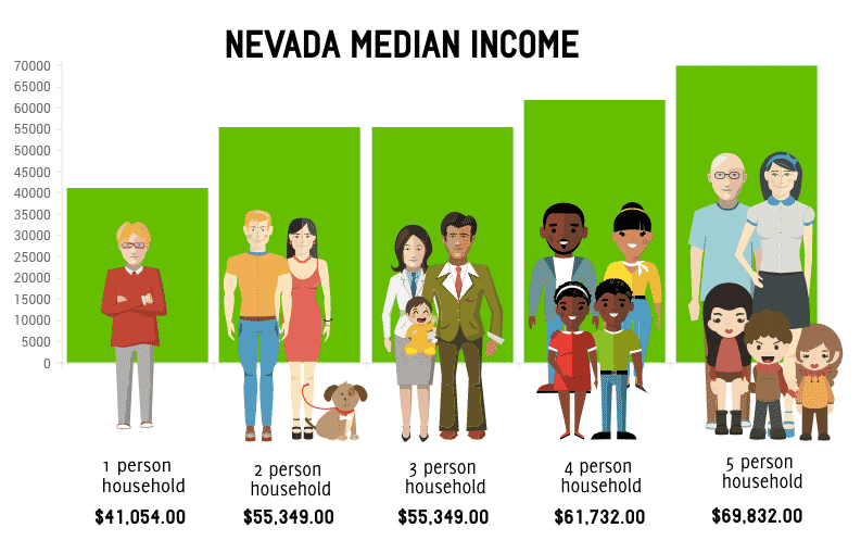 Nevada median income info, Qualifying for bankruptcy, Chapter 7 Bankruptcy Lawyers in Nevada, Las Vegas Bankruptcy Attorneys